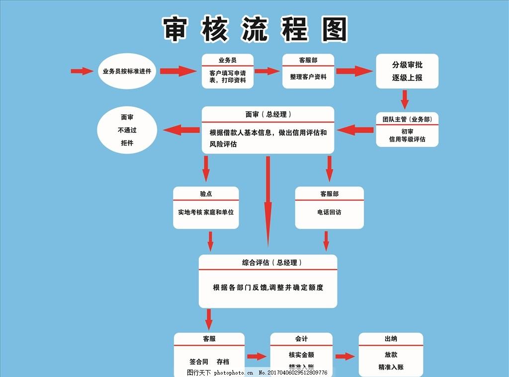 金融审核流程图 金融 箭头 步骤 蓝色 核查 海报展架 设计 广告设计