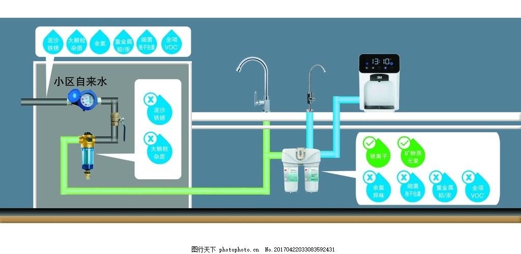 净水过滤示意图 自来水 全屋净化 过滤杂质 保留矿物质